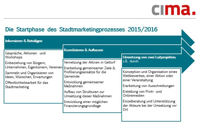 tl_files/wirtschafsfoerderung/20150706_Stadtmarketing Startphase.JPG